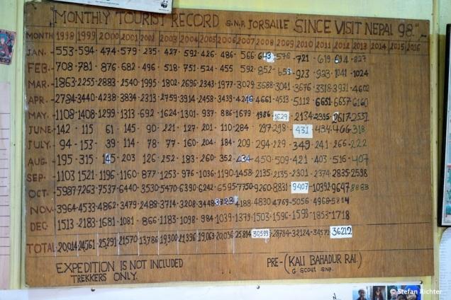 Besucherzahlen des Sagarmatha Nationalpark der letzten Jahre.